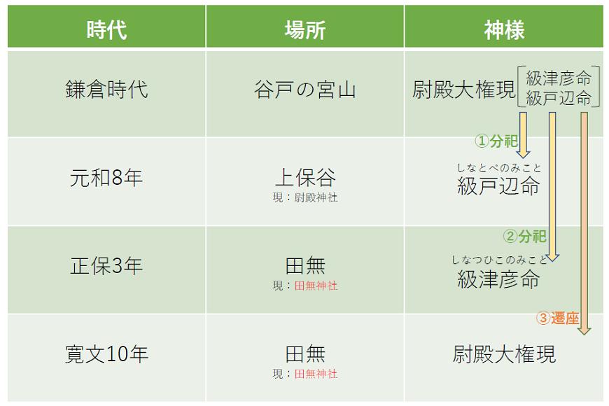田無神社の歴史をまとめた表