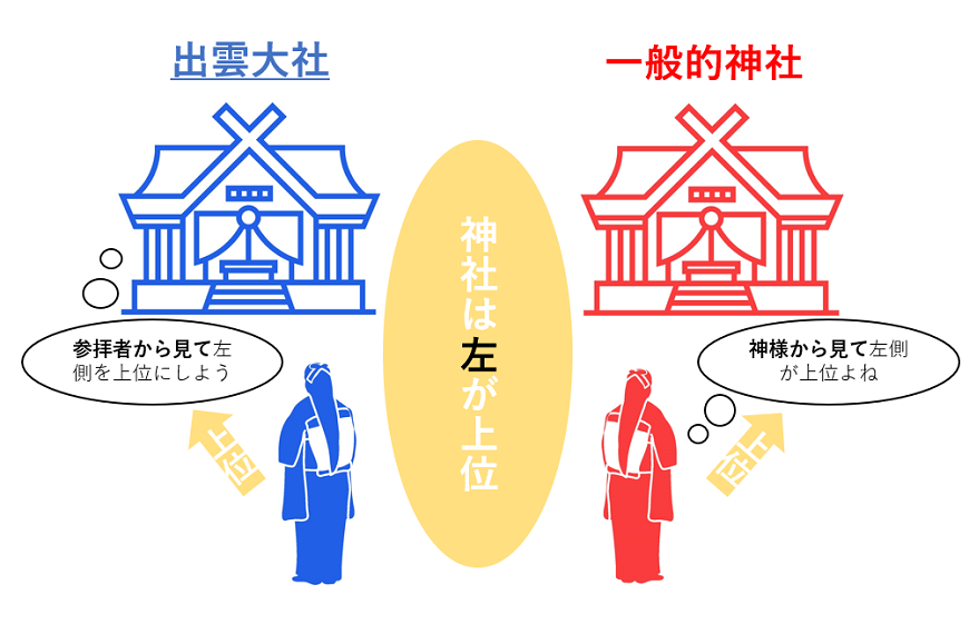 出雲大社の上位の考え方は他の神社と逆である