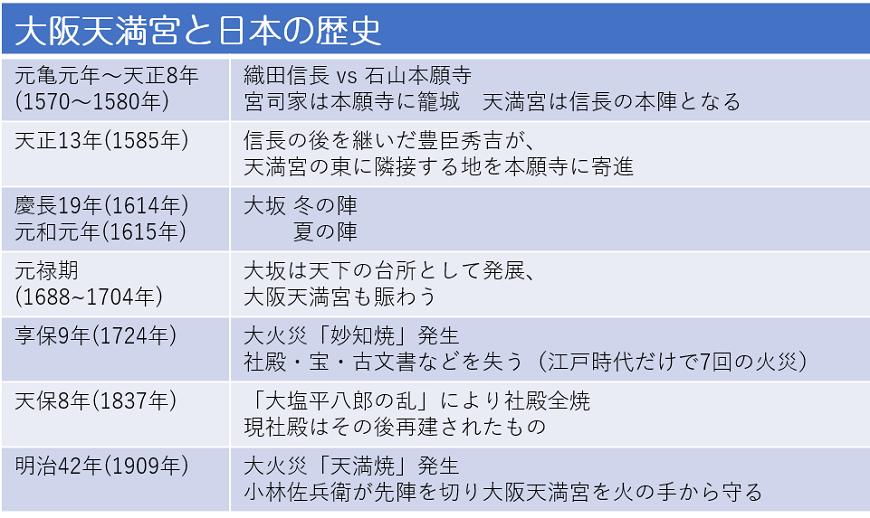 大阪天満宮と日本の歴史